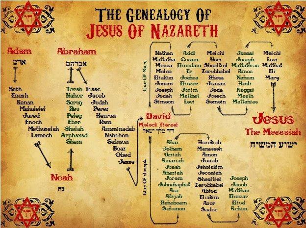 Genealogy of Jesus of Nazareth
