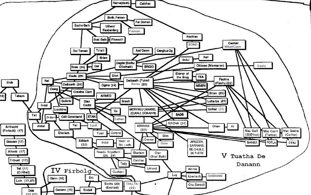 Family tree Tuatha de Danann